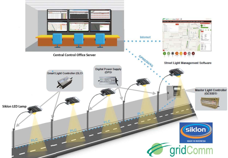 case study jakarta smart street lighting